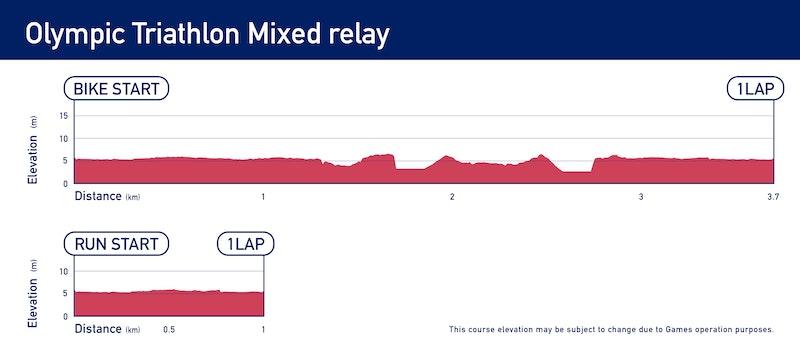 Elevation - Olympic Triathlon Mixed Relay