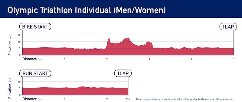 Elevation - Olympic Triathlon Individual