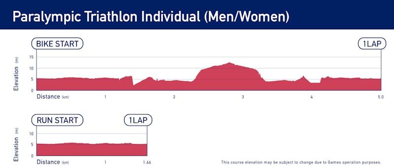 Elevation - Paralympic Triathlon